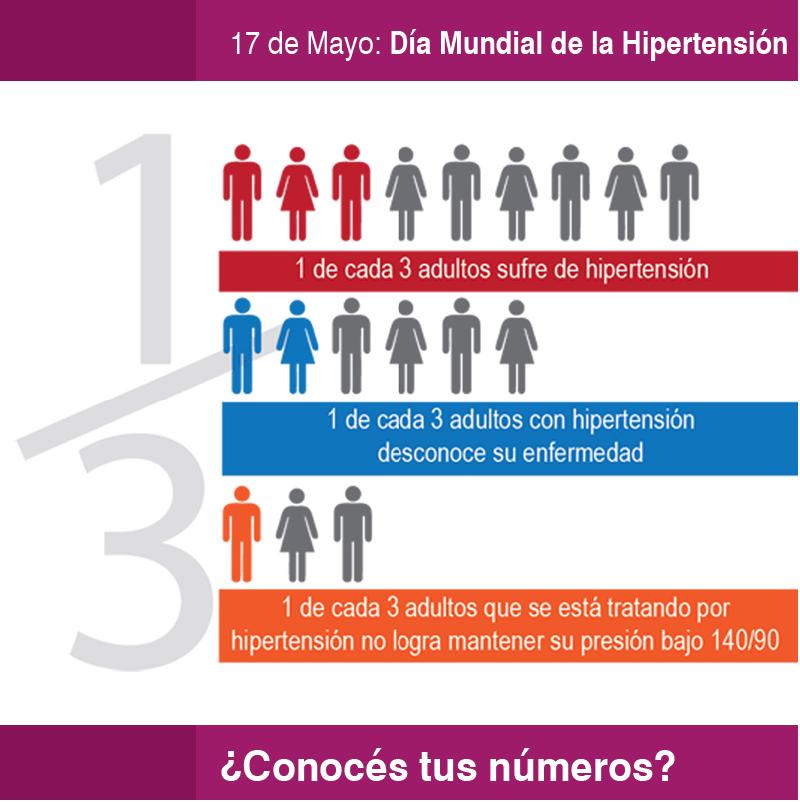 Evaluación Clínica Del Paciente Hipertenso
